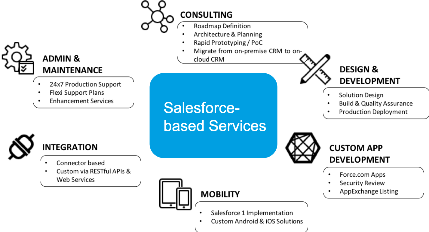 Salesforce Practice - Synthesis Systems
